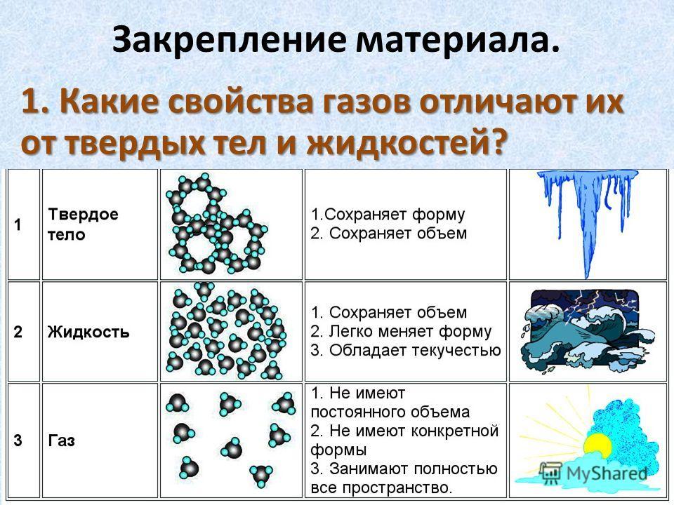 Закрепление материала. 1. Какие свойства газов отличают их от твердых тел и жидкостей?