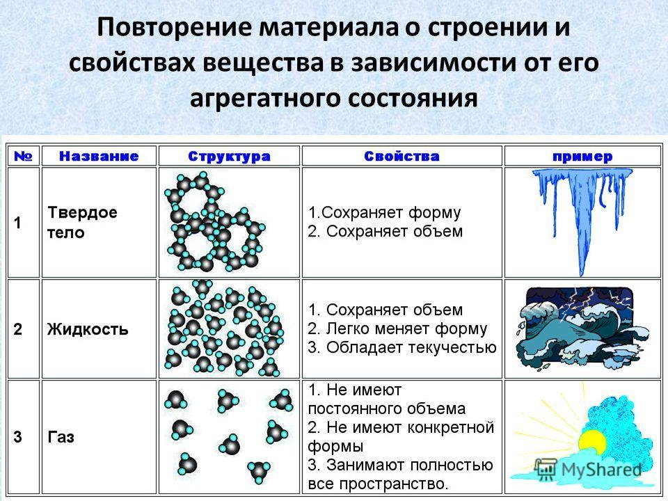 Повторение материала о строении и свойствах вещества в зависимости от его агрегатного состояния