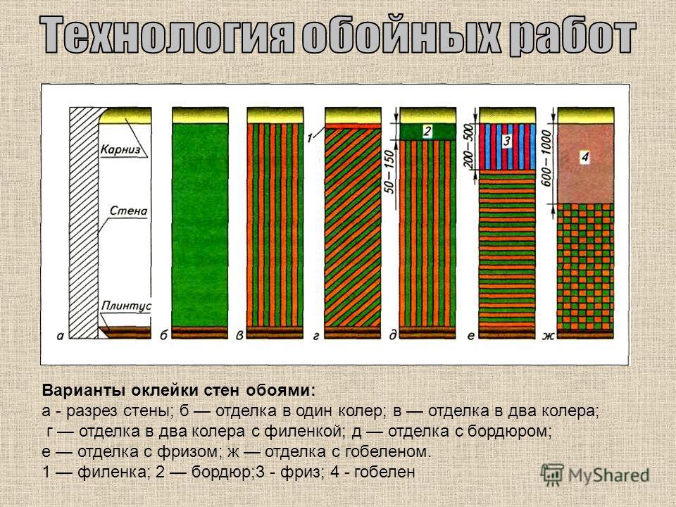 Варианты оклейки стен обоями: а - разрез стены; б отделка в один колер; в отделка в два колера; г отделка в два колера с филенкой; д отделка с бордюром; е отделка с фризом; ж отделка с гобеленом. 1 филенка; 2 бордюр;3 - фриз; 4 - гобелен