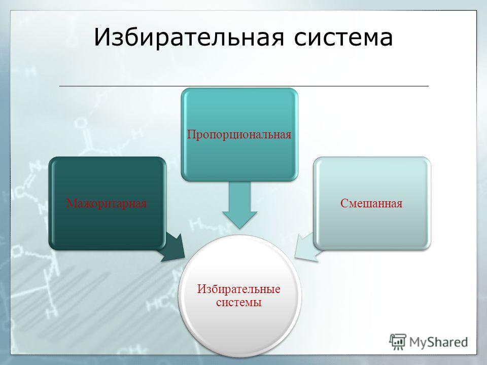 Избирательная система Избирательные системы МажоритарнаяПропорциональнаяСмешанная