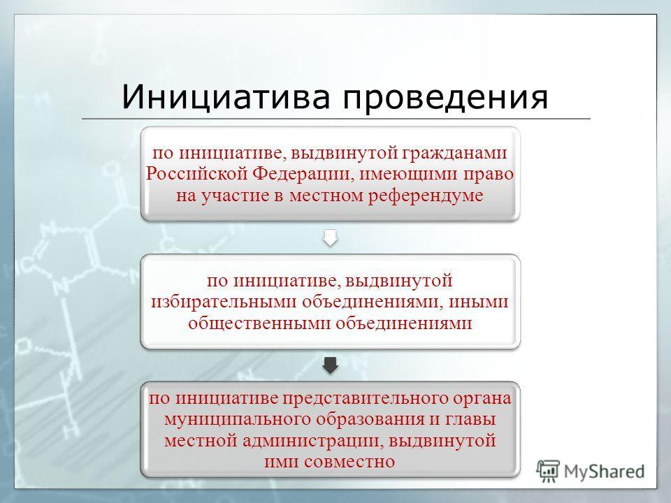 Инициатива проведения по инициативе, выдвинутой гражданами Российской Федерации, имеющими право на участие в местном референдуме по инициативе, выдвинутой избирательными объединениями, иными общественными объединениями по инициативе представительного