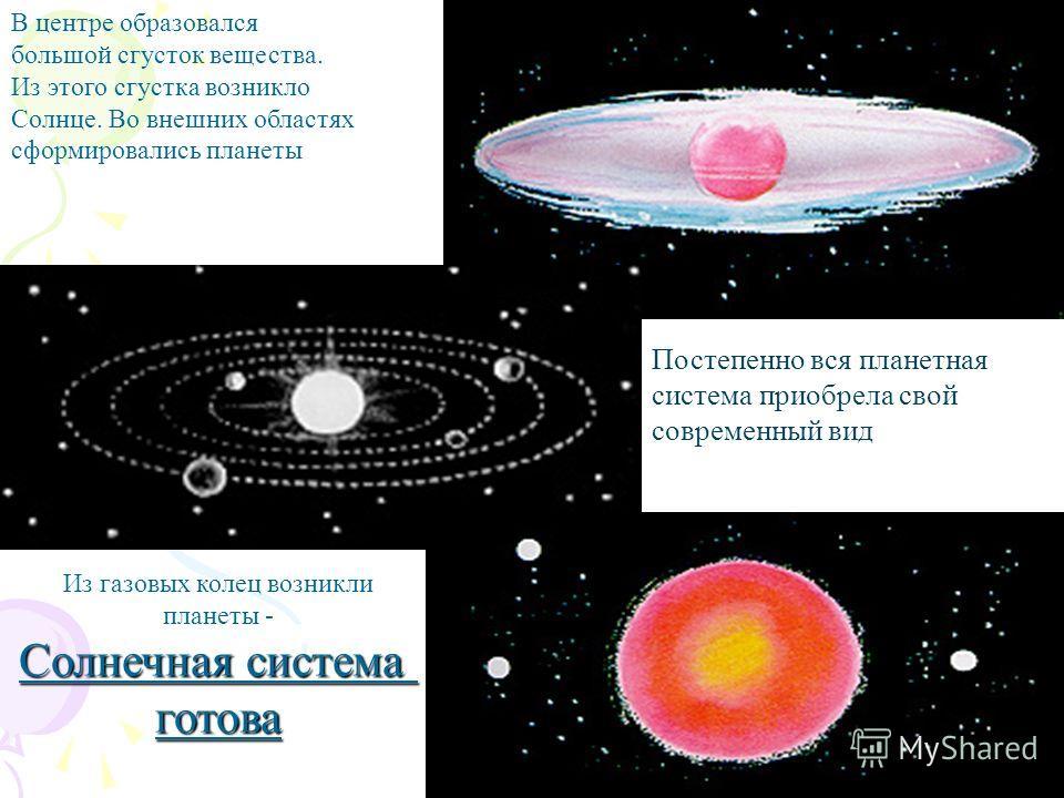 В центре образовался большой сгусток вещества. Из этого сгустка возникло Солнце. Во внешних областях сформировались планеты Постепенно вся планетная система приобрела свой современный вид Из газовых колец возникли планеты - Солнечная система готова