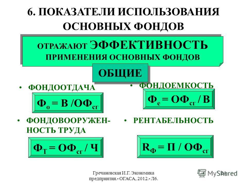 Гречановская И.Г. Экономика предприятия.- ОГАСА, 2012.- Л6. 23 СМЕШАННЫЕ МЕТОДЫ АМОРТИЗАЦИИ ПРОИЗВОДСТВЕННЫЙ tBtBt AtATAT ОФ 600100 1 15 85 2140213664 3120185446 4140217525 5100159010 A t =B t *A B A B =(ОФ п -ОФл)/В Т