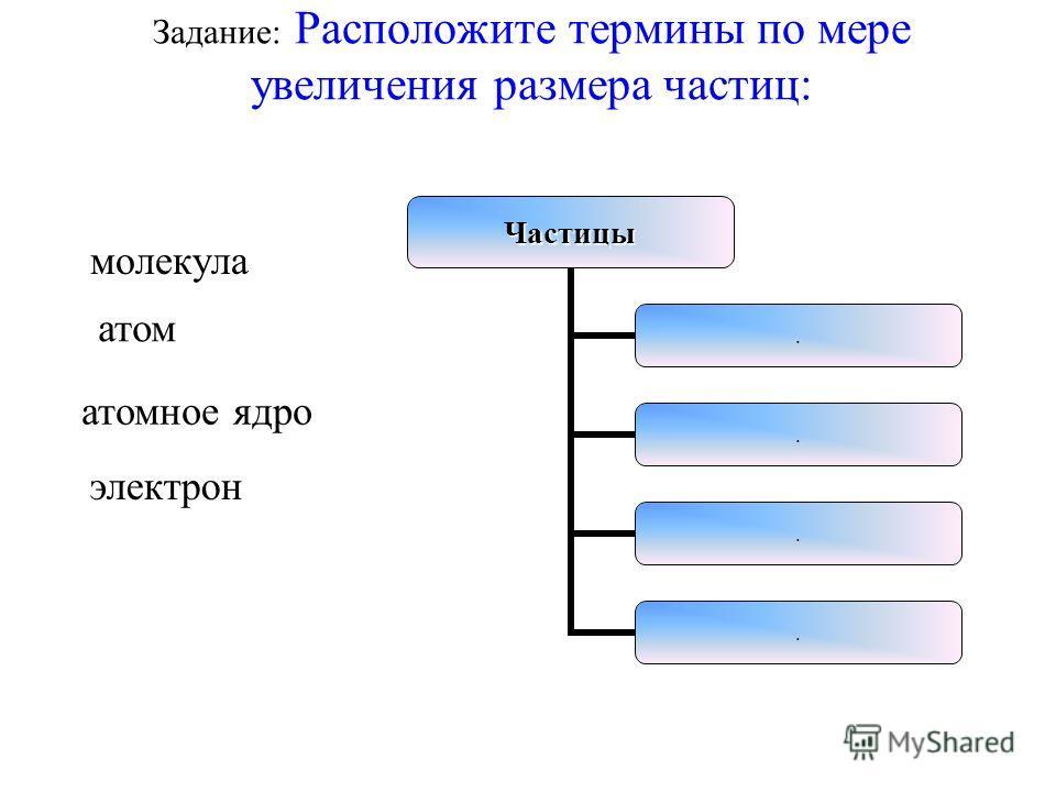 Задание: Расположите термины по мере увеличения размера частиц: молекула электрон атом атомное ядроЧастицы....