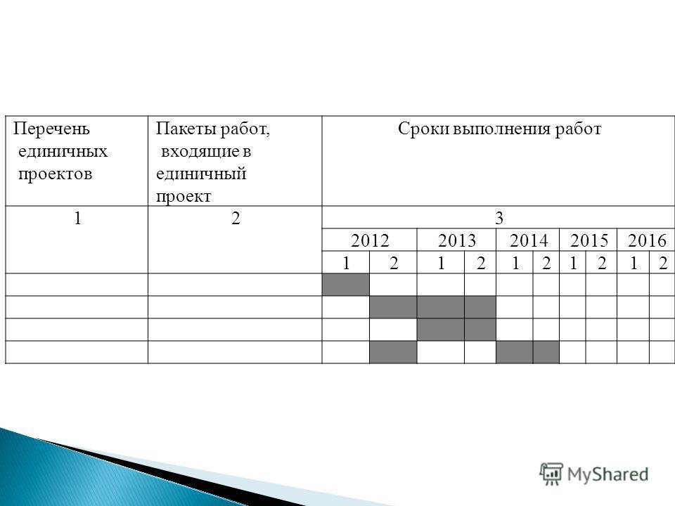 Перечень единичных проектов Пакеты работ, входящие в единичный проект Сроки выполнения работ 123 20122013201420152016 1212121212
