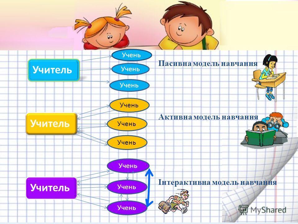 Учитель Учень Пасивна модель навчання Активна модель навчання Учитель Учень Інтерактивна модель навчання