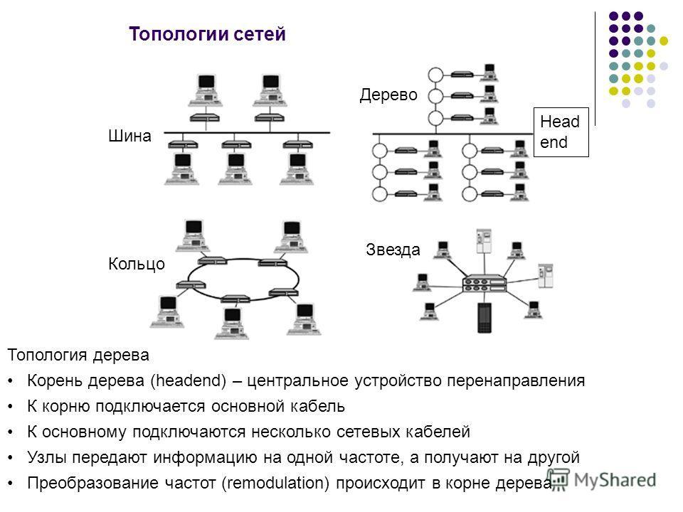 Топологии сетей Дерево Шина Кольцо Звезда Топология дерева Корень дерева (headend) – центральное устройство перенаправления К корню подключается основной кабель К основному подключаются несколько сетевых кабелей Узлы передают информацию на одной част