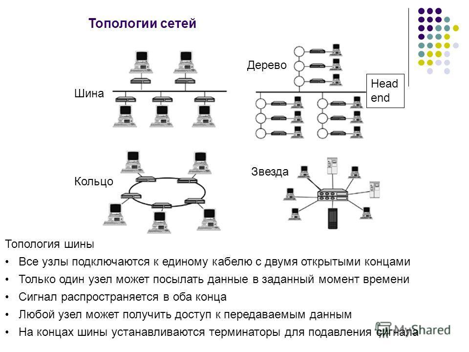 Топологии сетей Дерево Шина Кольцо Звезда Топология шины Все узлы подключаются к единому кабелю с двумя открытыми концами Только один узел может посылать данные в заданный момент времени Сигнал распространяется в оба конца Любой узел может получить д