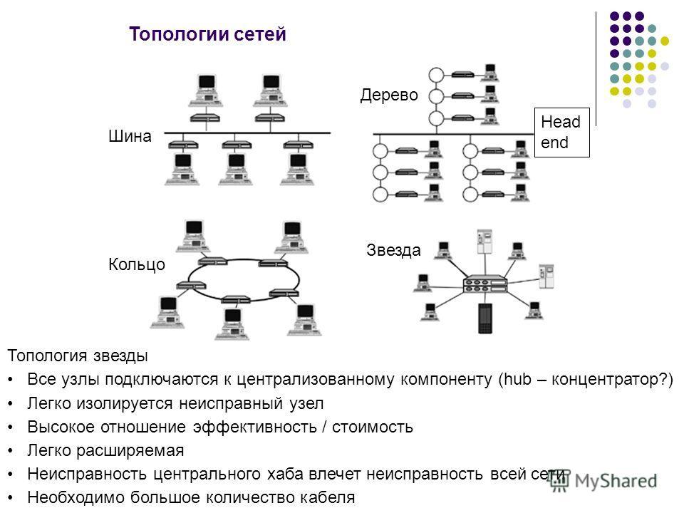 Топологии сетей Дерево Шина Кольцо Звезда Топология звезды Все узлы подключаются к централизованному компоненту (hub – концентратор?) Легко изолируется неисправный узел Высокое отношение эффективность / стоимость Легко расширяемая Неисправность центр