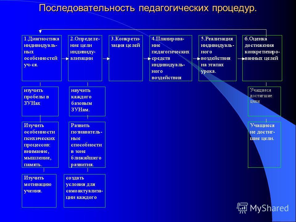 Последовательность педагогических процедур.