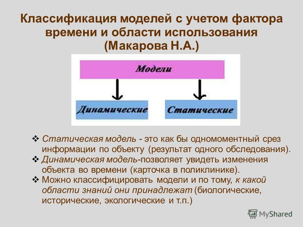 Классификация моделей с учетом фактора времени и области использования (Макарова Н.А.) Статическая модель - это как бы одномоментный срез информации по объекту (результат одного обследования). Динамическая модель-позволяет увидеть изменения объекта в