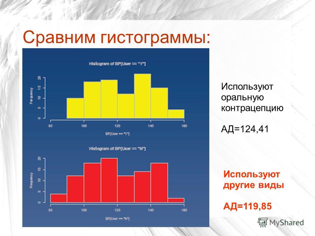 Сравним гистограммы: Используют оральную контрацепцию АД=124,41 Используют другие виды АД=119,85