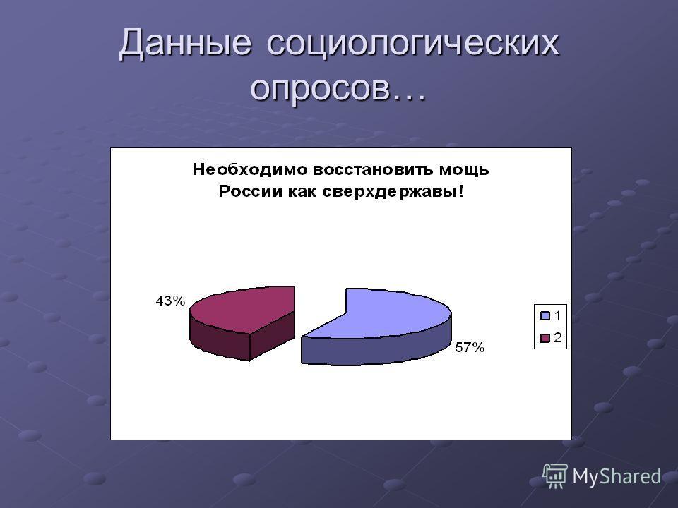 Данные социологических опросов…