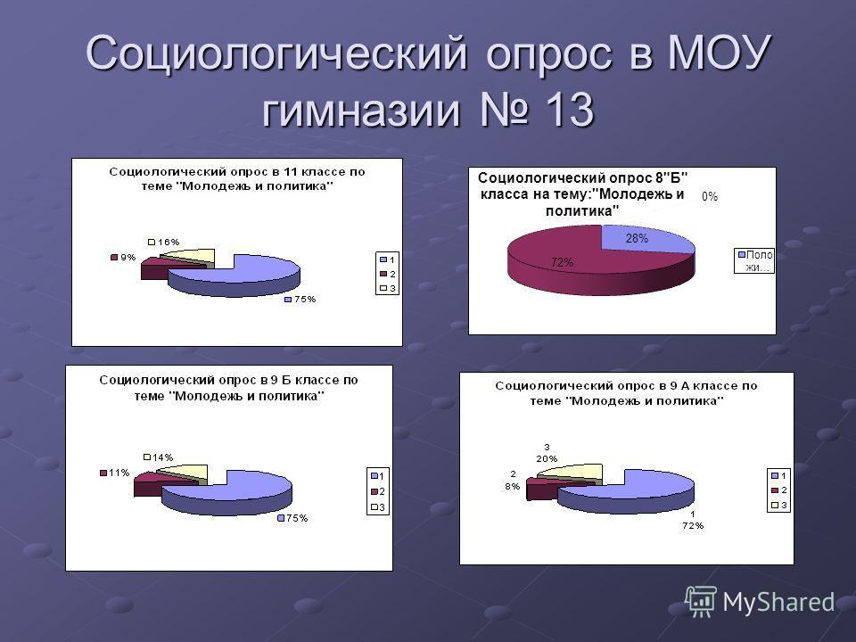 Социологический опрос в МОУ гимназии 13