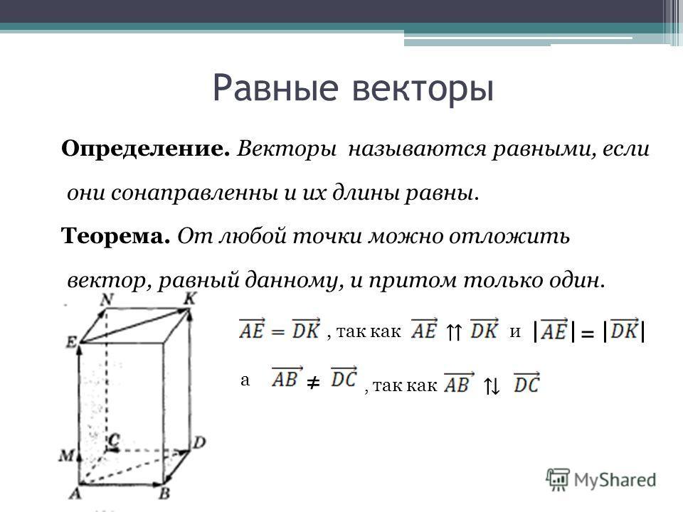 Равные векторы Определение. Векторы называются равными, если они сонаправленны и их длины равны. Теорема. От любой точки можно отложить вектор, равный данному, и притом только один., так как и = а, так как
