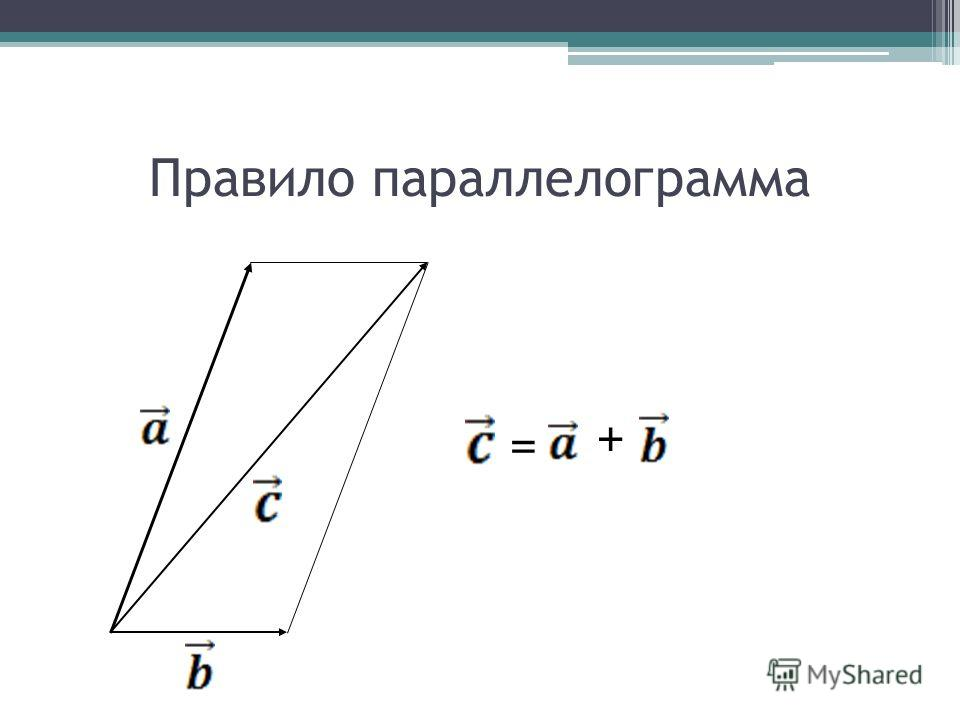 Правило параллелограмма = +
