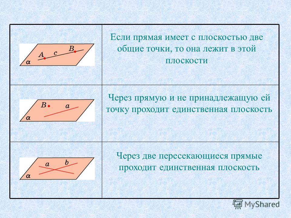 Если прямая имеет с плоскостью две общие точки, то она лежит в этой плоскости Через прямую и не принадлежащую ей точку проходит единственная плоскость Через две пересекающиеся прямые проходит единственная плоскость