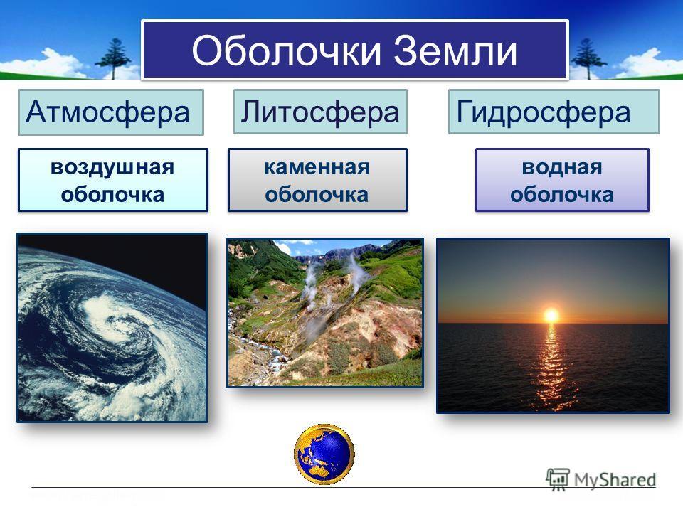 Оболочки Земли АтмосфераЛитосфераГидросфера воздушная оболочка каменная оболочка водная оболочка