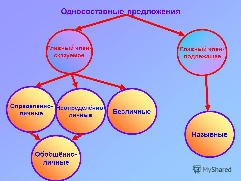 Односоставные предложения Главный член- подлежащее Главный член- сказуемое Определённо- личные Неопределённо- личные Безличные Назывные Обобщённо- личные