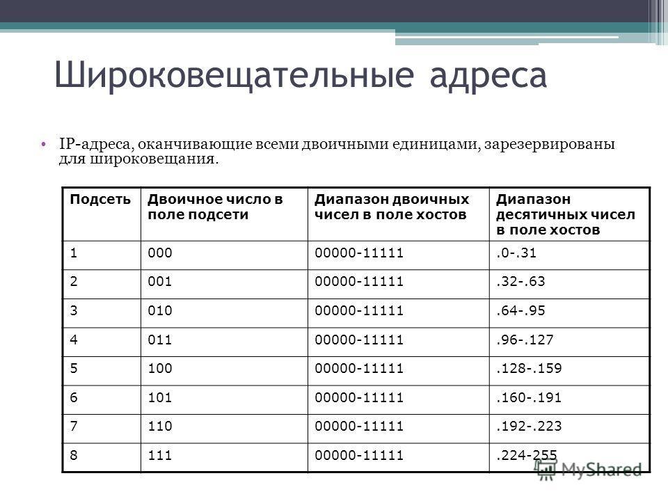 Широковещательные адреса IP-адреса, оканчивающие всеми двоичными единицами, зарезервированы для широковещания. ПодсетьДвоичное число в поле подсети Диапазон двоичных чисел в поле хостов Диапазон десятичных чисел в поле хостов 100000000-11111.0-.31 20