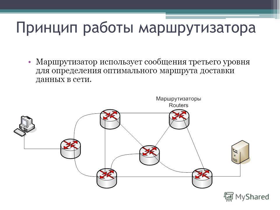 Принцип работы маршрутизатора
