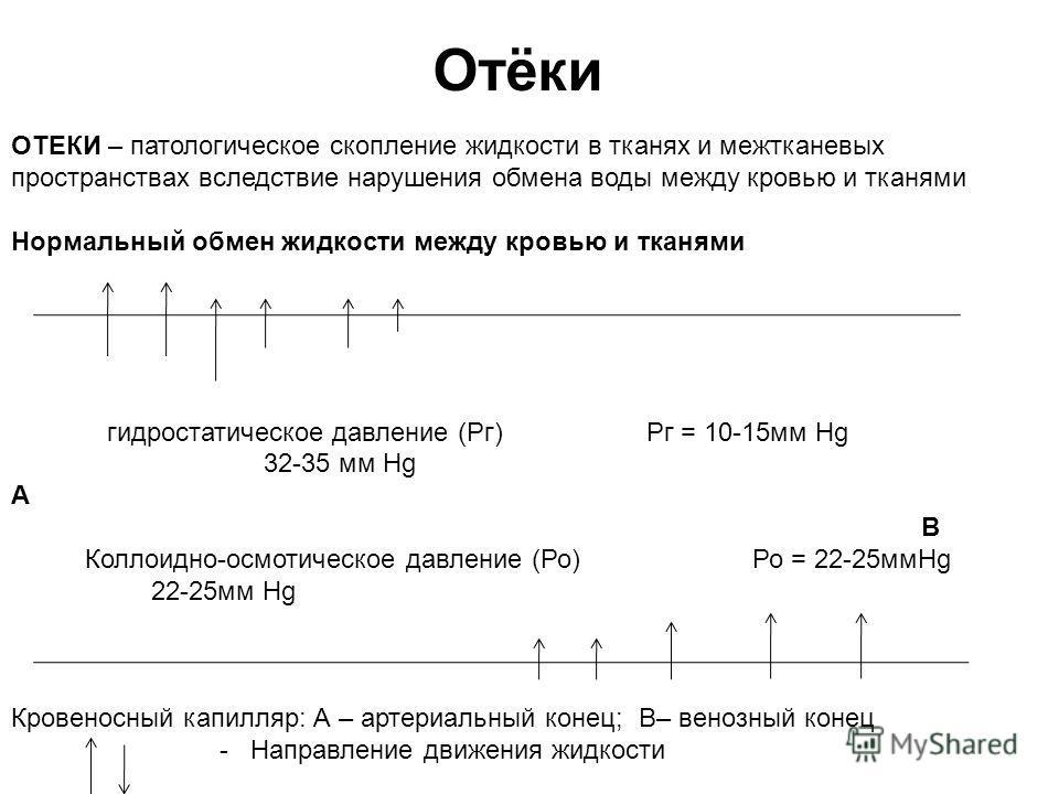 Отёки ОТЕКИ – патологическое скопление жидкости в тканях и межтканевых пространствах вследствие нарушения обмена воды между кровью и тканями Нормальный обмен жидкости между кровью и тканями гидростатическое давление (Рг)Рг = 10-15мм Hg 32-35 мм Hg А