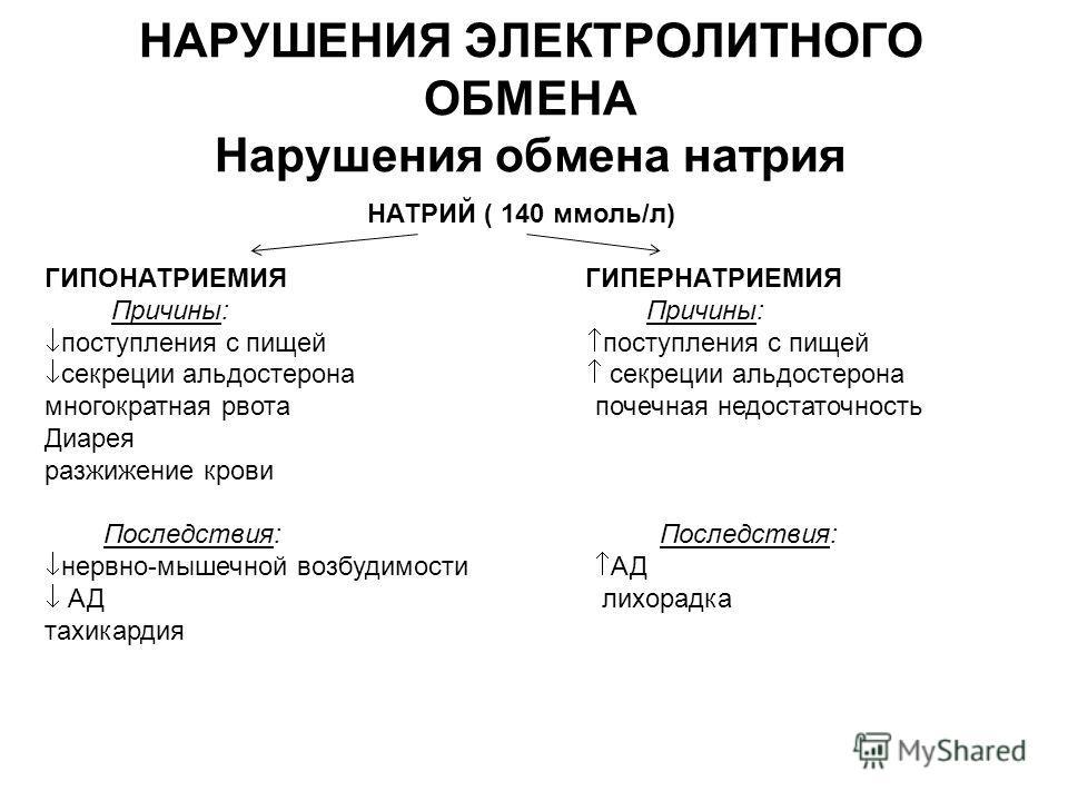 НАРУШЕНИЯ ЭЛЕКТРОЛИТНОГО ОБМЕНА Нарушения обмена натрия НАТРИЙ ( 140 ммоль/л) ГИПОНАТРИЕМИЯ ГИПЕРНАТРИЕМИЯ Причины: Причины: поступления с пищей поступления с пищей секреции альдостерона секреции альдостерона многократная рвота почечная недостаточнос