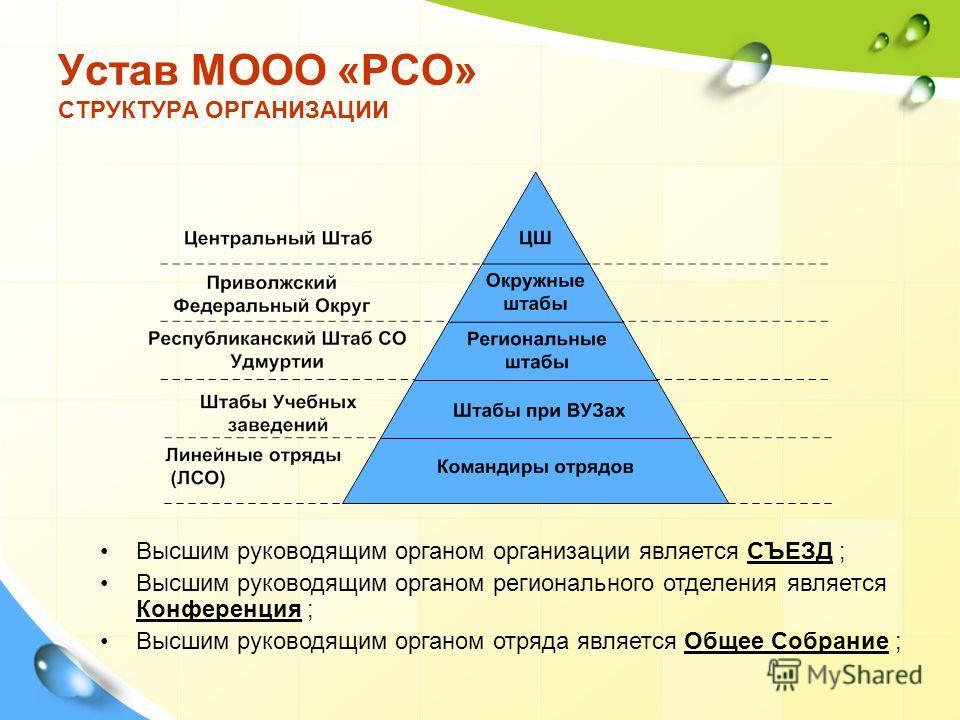Высшим руководящим органом организации является СЪЕЗД ; Высшим руководящим органом регионального отделения является Конференция ; Высшим руководящим органом отряда является Общее Собрание ; Устав МООО «РСО» СТРУКТУРА ОРГАНИЗАЦИИ