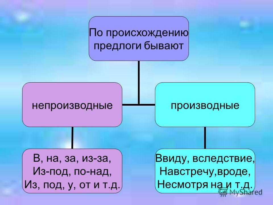 По происхождению предлоги бывают непроизводные В, на, за, из-за, Из-под, по-над, Из, под, у, от и т.д. производные Ввиду, вследствие, Навстречу,вроде, Несмотря на и т.д.