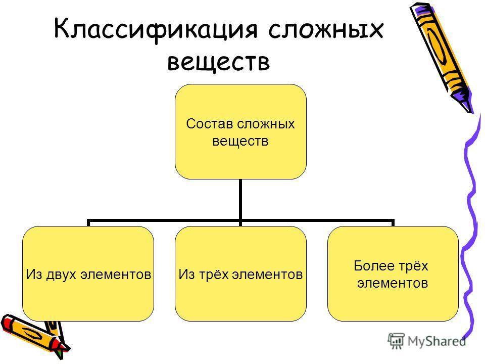 Классификация сложных веществ Состав сложных веществ Из двух элементов Из трёх элементов Более трёх элементов