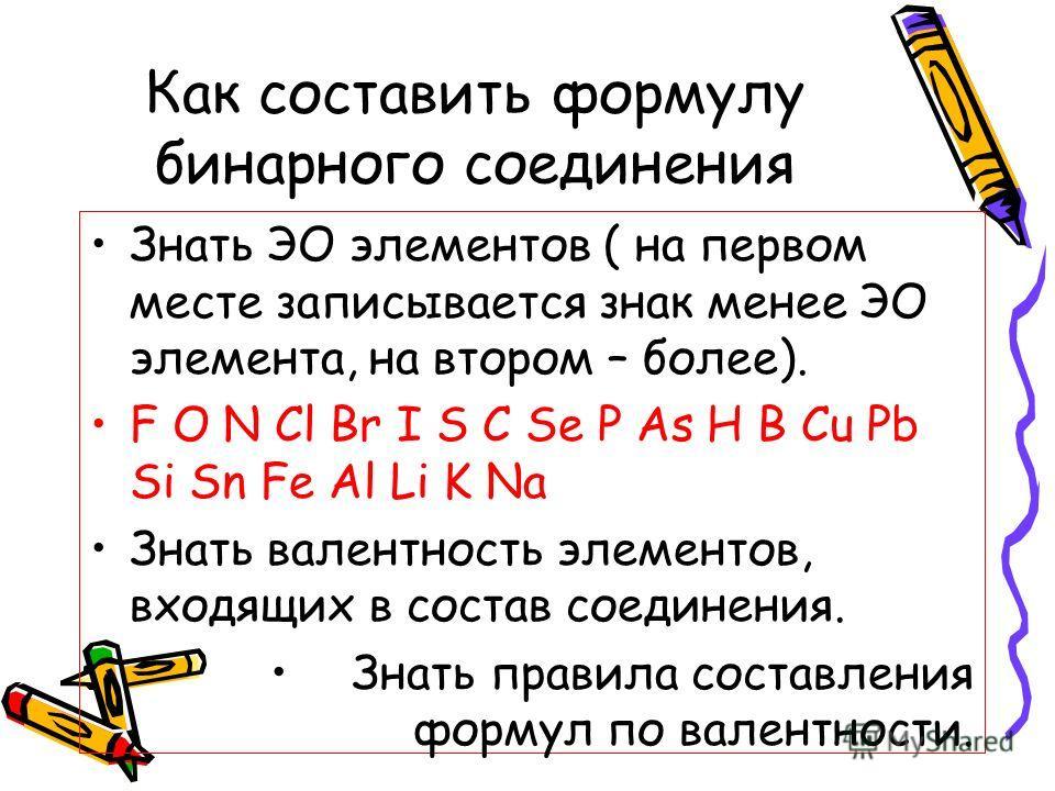 Как составить формулу бинарного соединения Знать ЭО элементов ( на первом месте записывается знак менее ЭО элемента, на втором – более). F O N Cl Br I S C Se P As H B Cu Pb Si Sn Fe Al Li K Na Знать валентность элементов, входящих в состав соединения