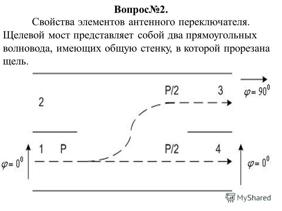 Вопрос2. Свойства элементов антенного переключателя. Щелевой мост представляет собой два прямоугольных волновода, имеющих общую стенку, в которой прорезана щель.