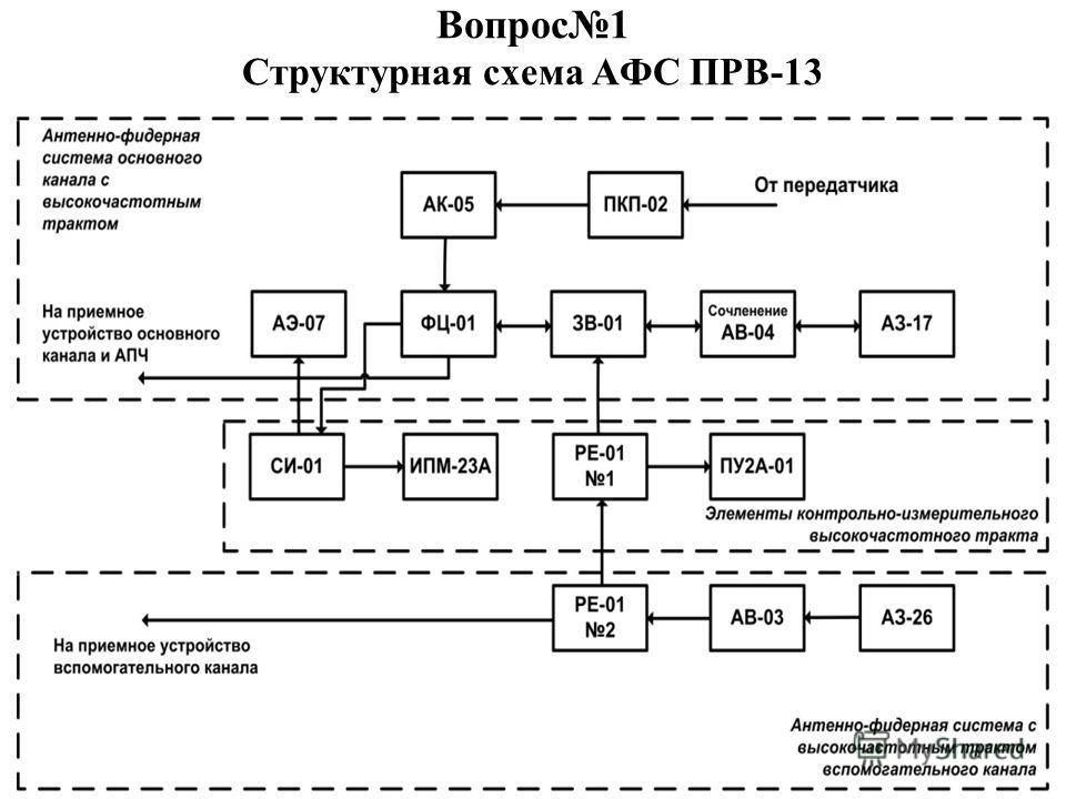 Вопрос1 Структурная схема АФС ПРВ-13