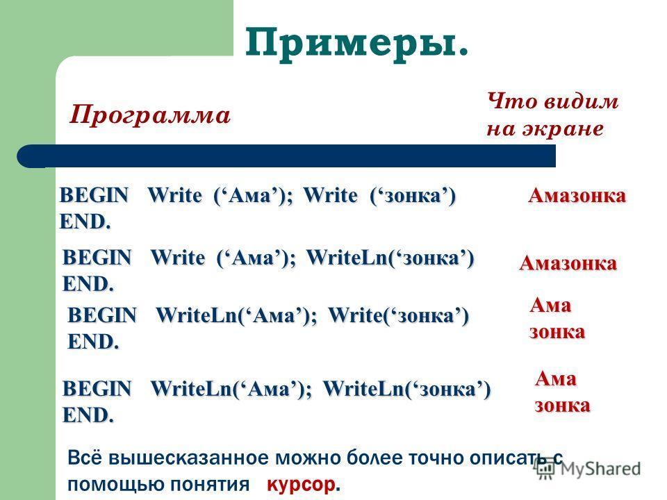 Примеры. Программа Что видим на экране BEGIN Write (Ама); Write (зонка) END. Амазонка BEGIN Write (Ама); WriteLn(зонка) END. Амазонка Амазонка Амазонка BEGIN WriteLn(Ама); Write(зонка) END. BEGIN WriteLn(Ама); WriteLn(зонка) END. Всё вышесказанное мо