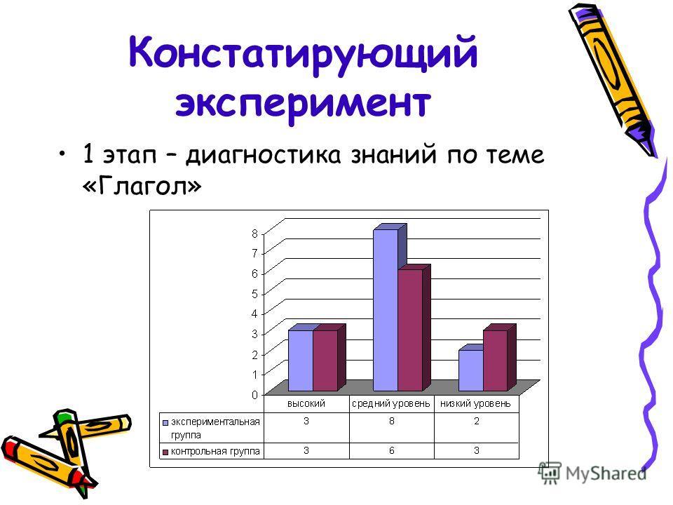 Констатирующий эксперимент 1 этап – диагностика знаний по теме «Глагол»