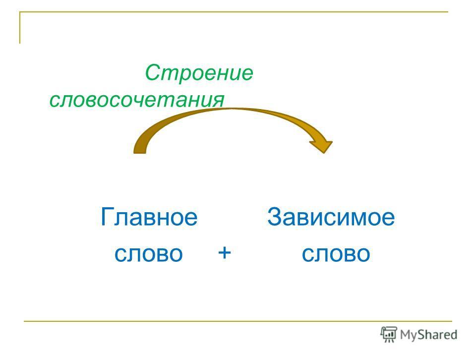Строение словосочетания Главное Зависимое слово + слово