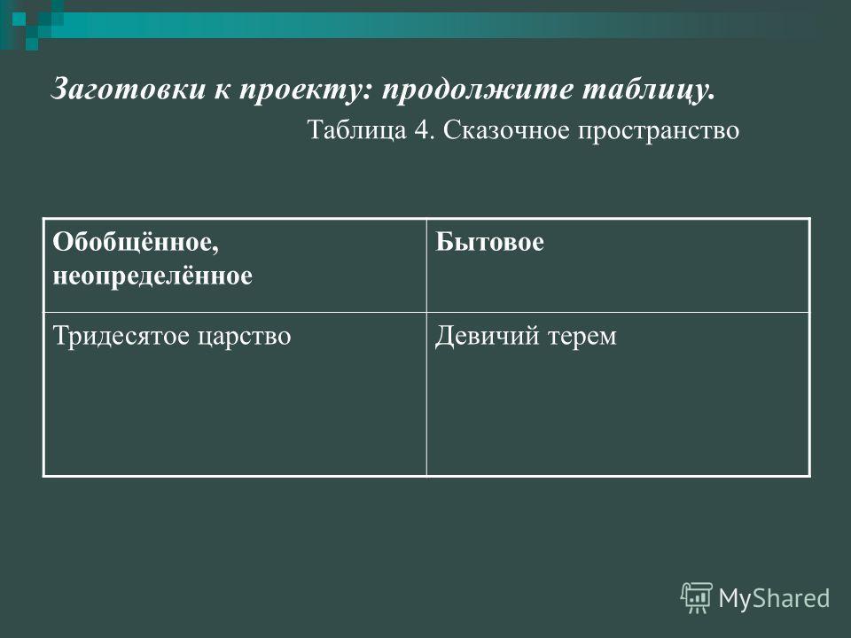 Заготовки к проекту: продолжите таблицу. Таблица 4. Сказочное пространство Обобщённое, неопределённое Бытовое Тридесятое царствоДевичий терем