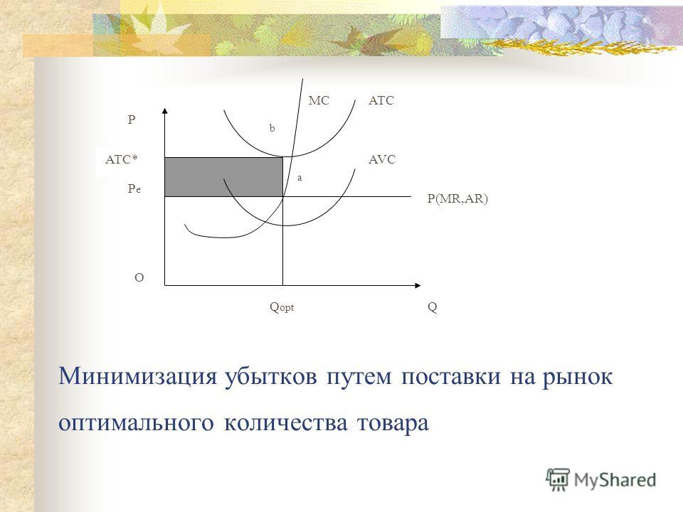 Минимизация убытков путем поставки на рынок оптимального количества товара Q P Q opt P(MR,AR) AVC MC a b P e ATC* O ATC