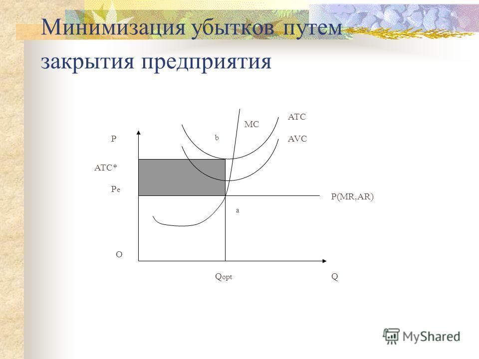 Минимизация убытков путем закрытия предприятия Q P Q opt P(MR,AR) AVC MC a b P e ATC* O ATC