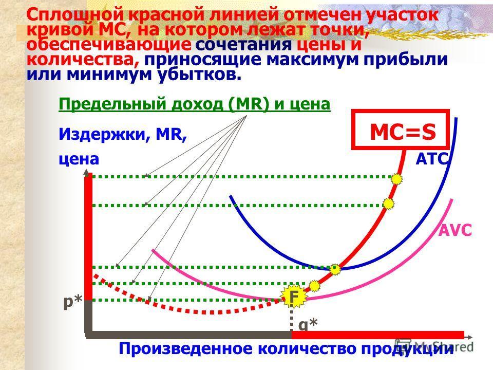 Сплошной красной линией отмечен участок кривой MC, на котором лежат точки, обеспечивающие сочетания цены и количества, приносящие максимум прибыли или минимум убытков. Предельный доход (MR) и цена Издержки, MR, MC=S цена ATC AVC p* q* Произведенное к