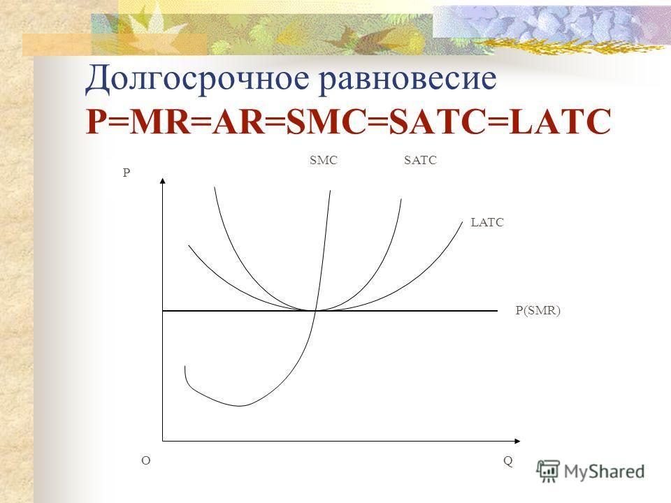 Долгосрочное равновесие P=MR=AR=SMC=SATC=LATC P(SMR) SMCSATC LATC Q O P