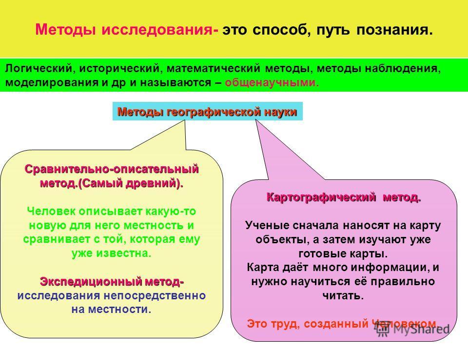 Методы исследования- это способ, путь познания. Логический, исторический, математический методы, методы наблюдения, моделирования и др и называются – общенаучными. Методы географической науки Сравнительно-описательный метод.(Самый древний). Человек о