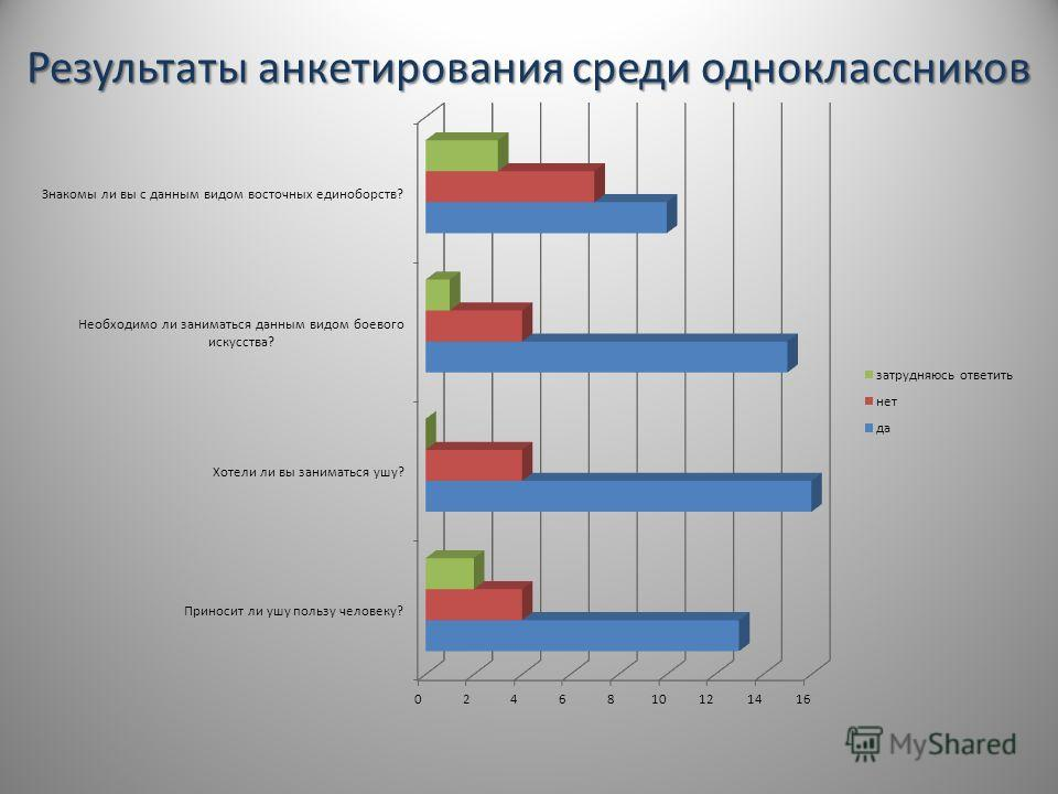 Результаты анкетирования среди одноклассников