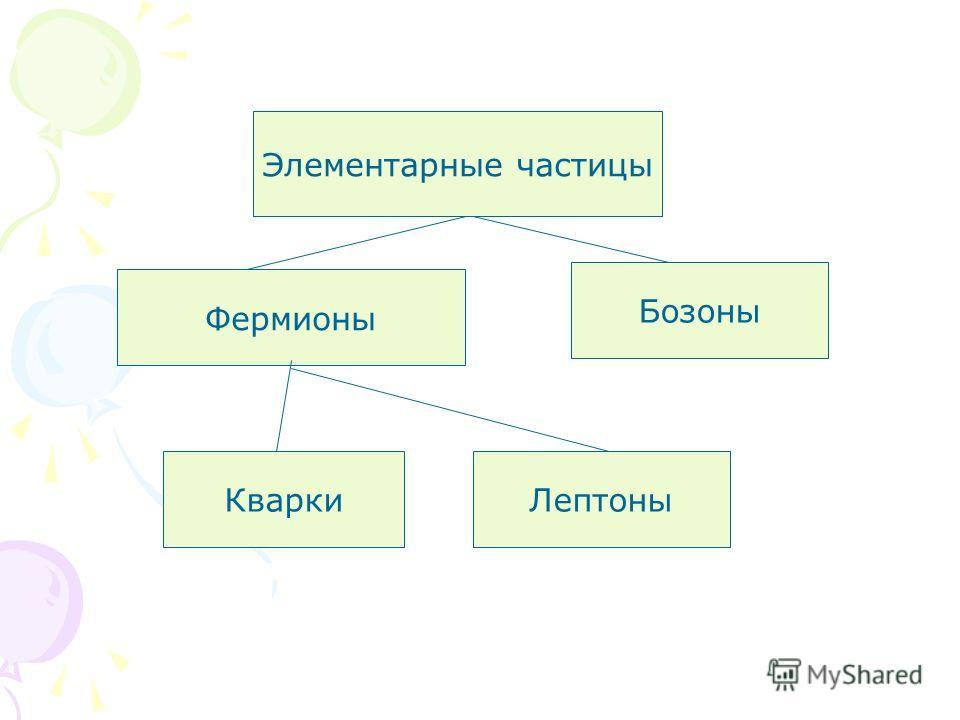 Элементарные частицы Фермионы Бозоны КваркиЛептоны