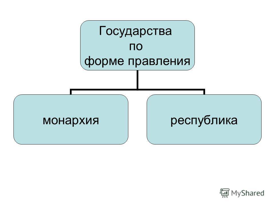 Государства по форме правления монархияреспублика