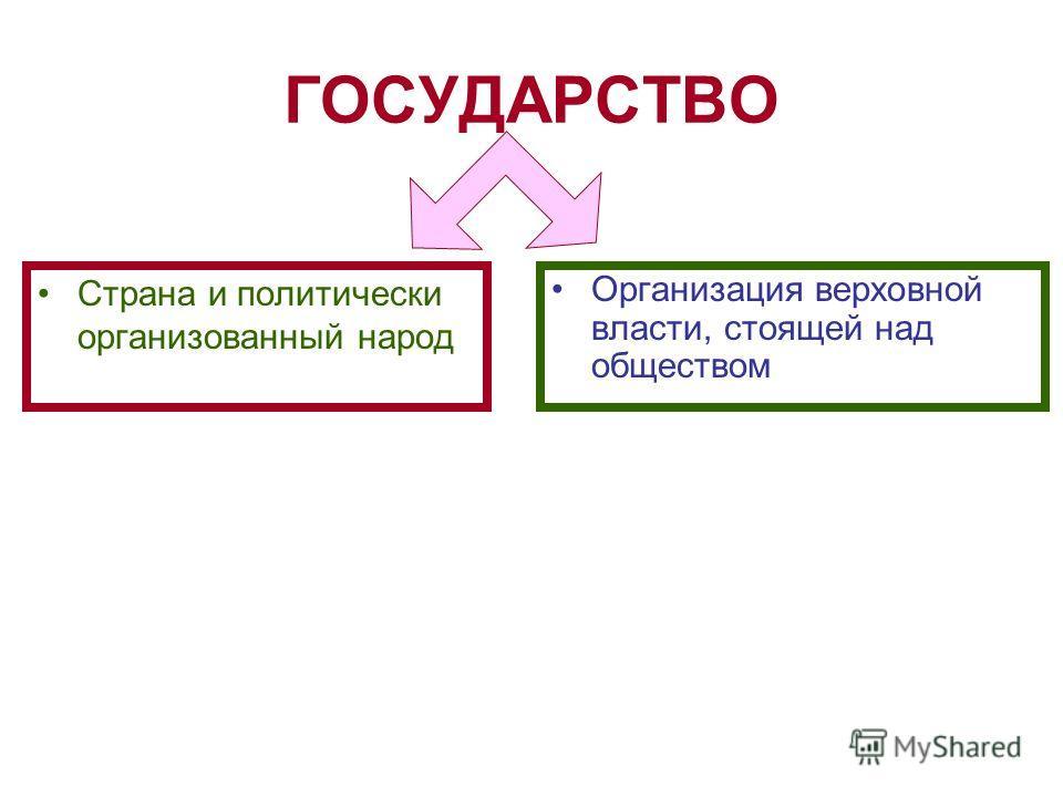 ГОСУДАРСТВО Страна и политически организованный народ Организация верховной власти, стоящей над обществом