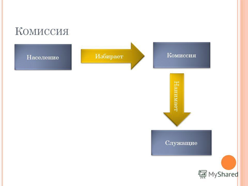 К ОМИССИЯ Служащие Комиссия Население Нанимает Избирает