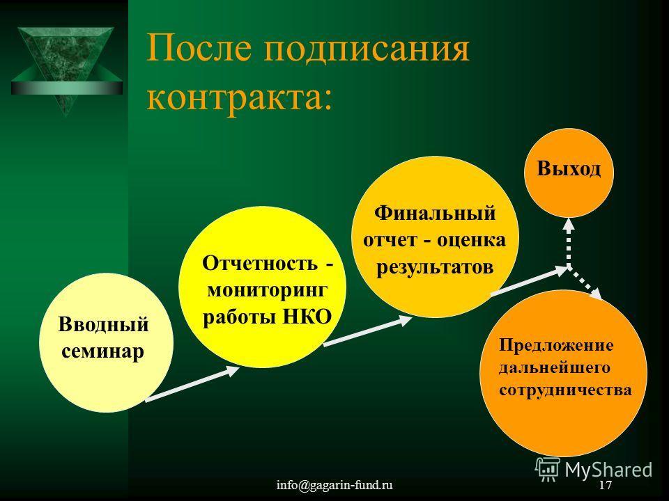 info@gagarin-fund.ru17 После подписания контракта: Вводный семинар Отчетность - мониторинг работы НКО Финальный отчет - оценка результатов Выход Предложение дальнейшего сотрудничества