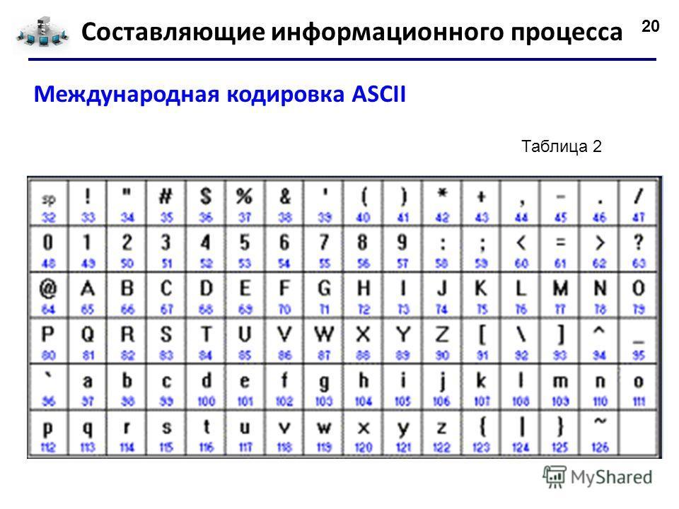20 Составляющие информационного процесса Международная кодировка ASCII Таблица 2