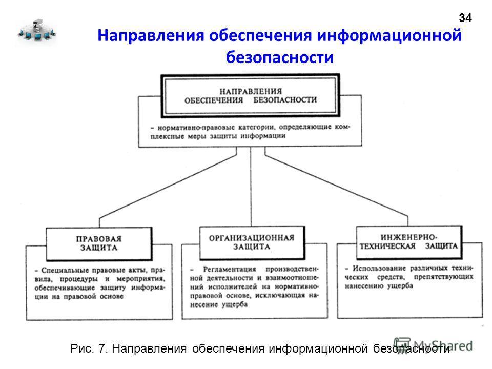 Направления обеспечения информационной безопасности 34 Рис. 7. Направления обеспечения информационной безопасности